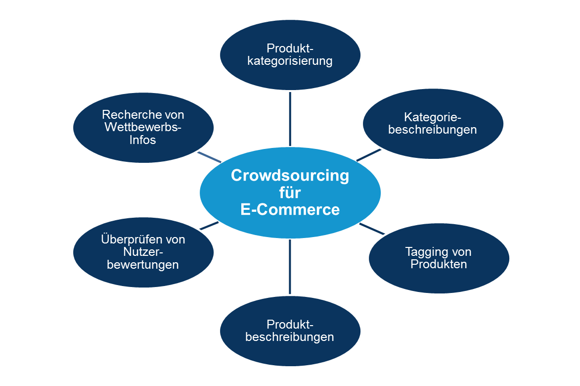 Crowdsourcing-Lösungen für E-Commerce